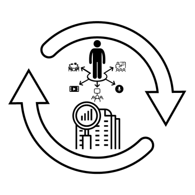 Diagram of a virtuous cycle where abundant opportunities for comprehensible input and research on second language acquisition support each other