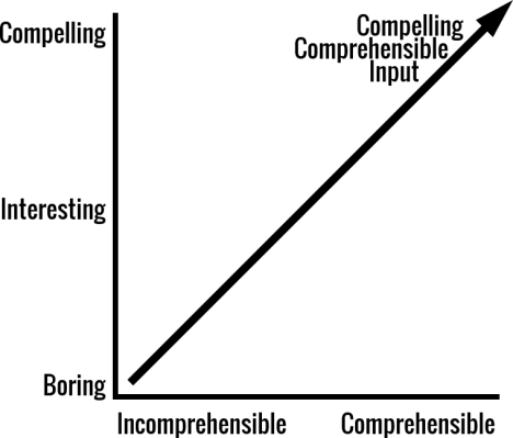 Compelling Comprehensible Input