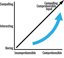 Creating Compelling Comprehensible Input