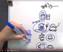 A hand holding a marker adds to a drawing illustrating the process of making a cup of coffee in a frame from a comprehensible input video for beginning English learners.